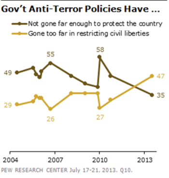 Major opinion shifts, in the US and Congress, on NSA surveillance and privacy pew