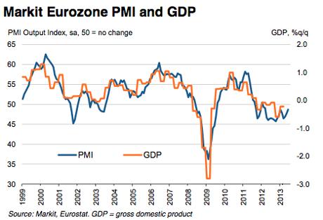Eurozone composite PMI, June 2013