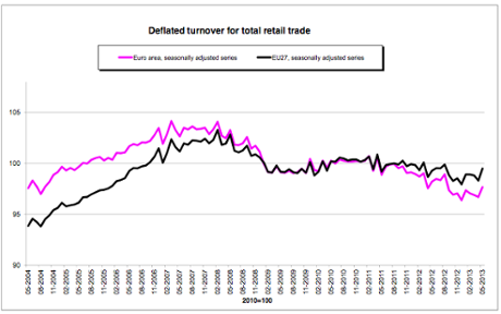 Eurozone retail sales to May 2013