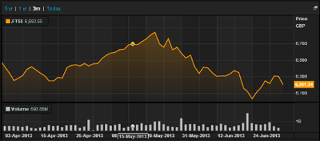 FTSE 100 over last three months, to July 3