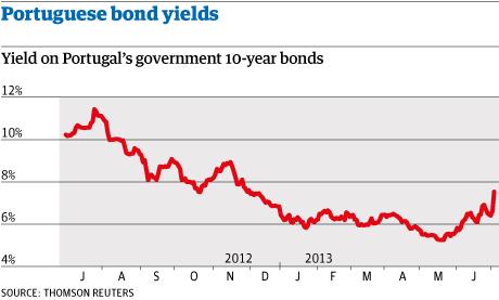 Portuguese 10-year bond yields, July 3 2013