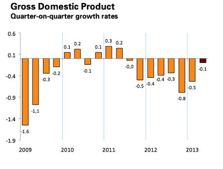 Spanish GDP, quarter-on-quarter