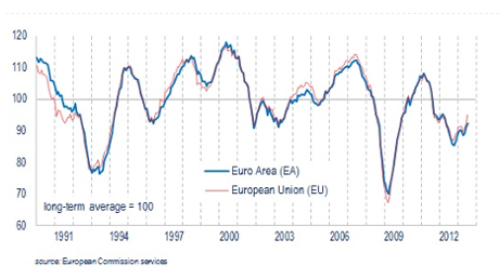 Eurozone Economic Sentiment