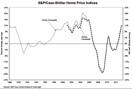 S&P/Case Shiller house price index, to May 2013