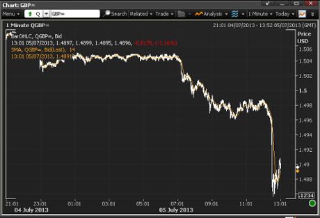 Pound vs the US dollar, July 5