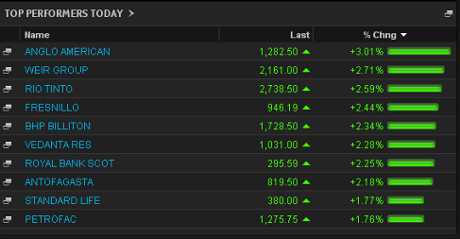 FTSE 100 risers, early trading, July 9 2013
