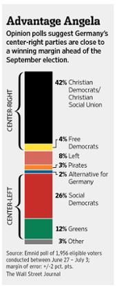 German polling data, July 9