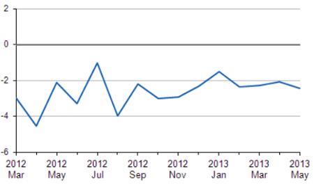 UK monthly trade gap