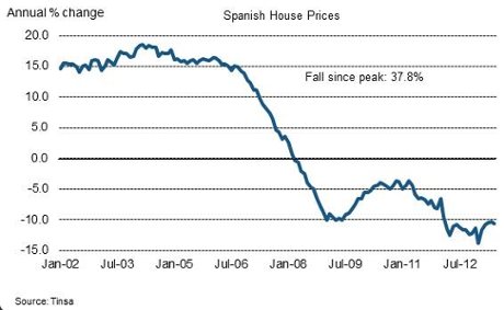 Spanish house prices over last decade