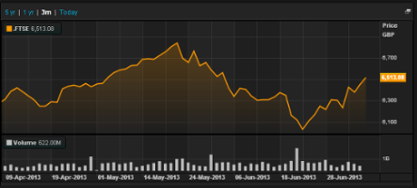 FTSE 100. last 3 months. to July 9
