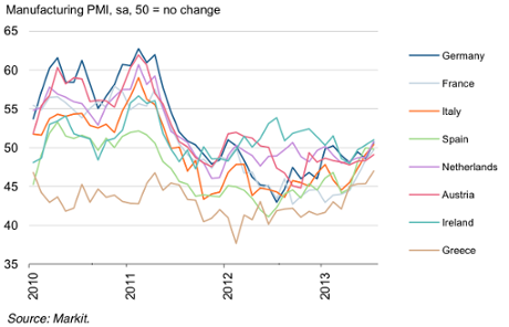 Eurozone manufacturing PMIs, to July 2013