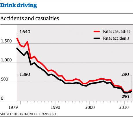 Drink driving accidents and casualties. Graphic by Christine Oliver