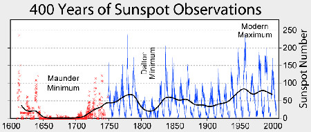 400 years of sunspot observations data, via Wikipedia