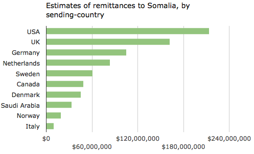 Remittances to Somalia