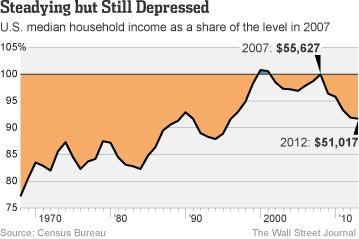 recovery graph wsj