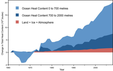 Global heat content data from Nuccitelli et al. 2013
