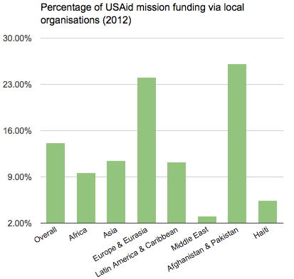 usaid funding