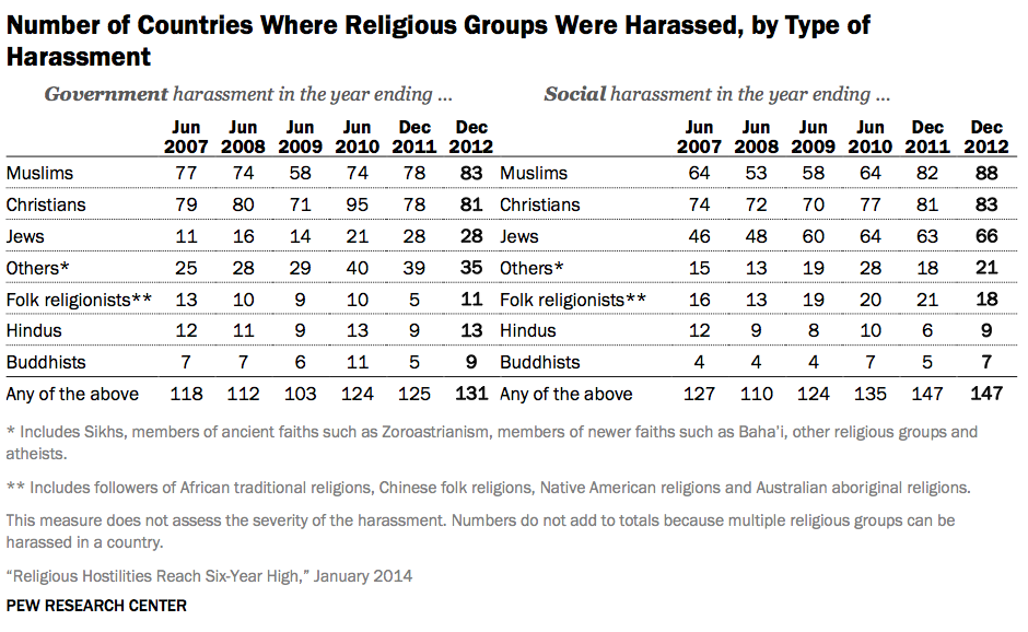 Religious freedom: who has it worldwide?