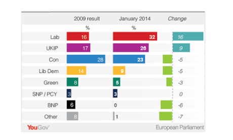 Euro elections polling