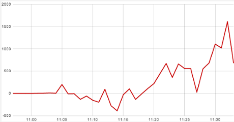 Sentiment tracker showing readers' views of Ed Miliband's speech on banking, with a sharp dip at 11:23.