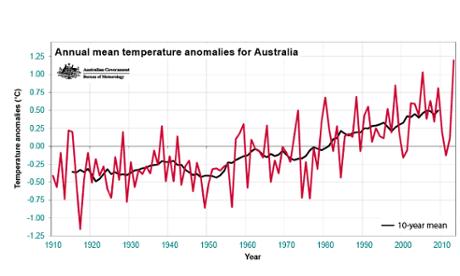 Annual mean temperature anomalies for Australia (compared with 1961–1990 average).