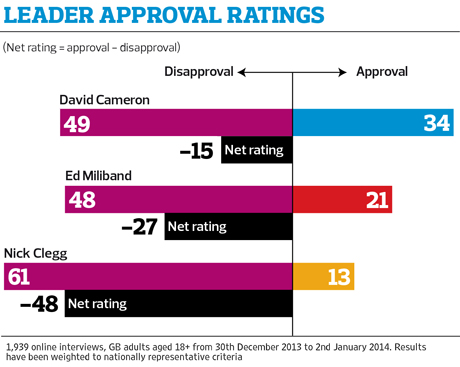 Poll: leader approval