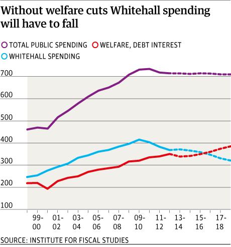 Whitehall spending