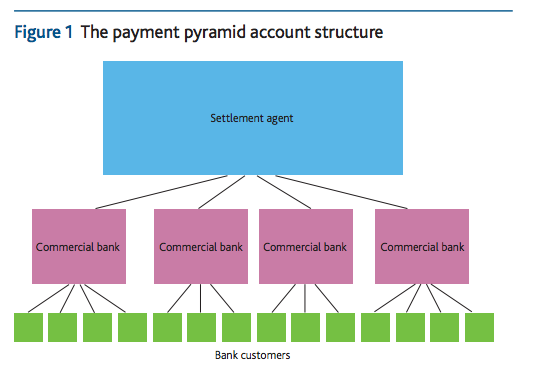 How the Bank of England's RTGS system works