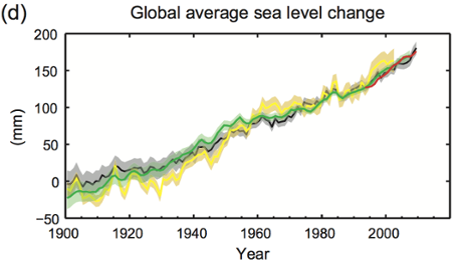 Sea level rise - IPCC data