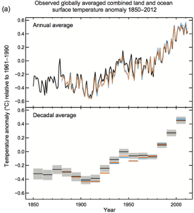 Average global temperatures – IPCC