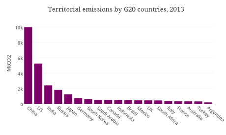 Emissions of G20 countries.