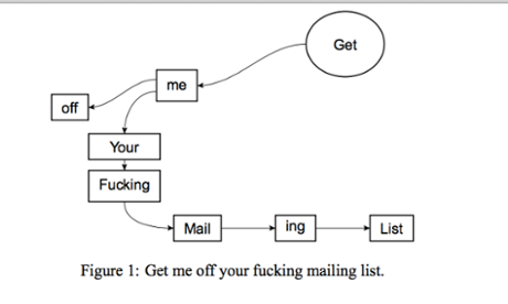 Get Me Off Your Fucking Mailing List diagram