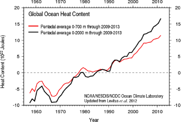 Ocean heating data from the National Oceanic and Atmospheric Administration.