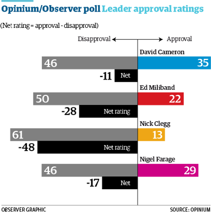 Opinium poll showing leader approval ratings