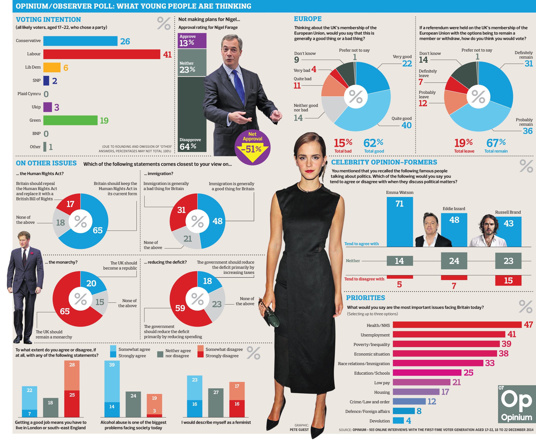 (SOURCE: http://static.guim.co.uk/sys-images/Guardian/Pix/pictures/2014/12/27/1419714455345/gu_First_time_voters_poll.jpg)