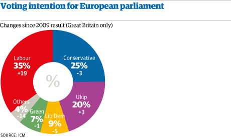 Voting intention Europe