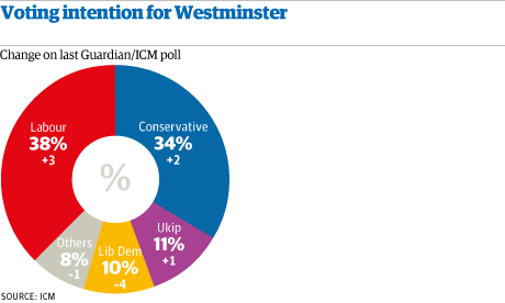 Voting intention Westminster