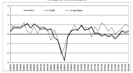 Eurozone GDP graph