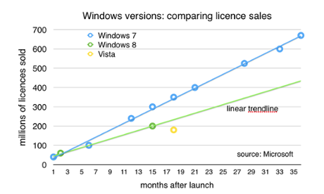 Windows licence sales by time from launch