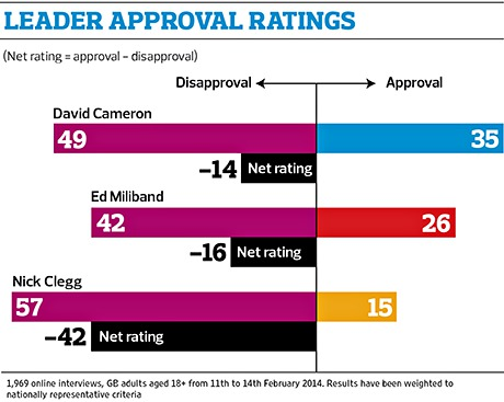 Opinium leader approval rating