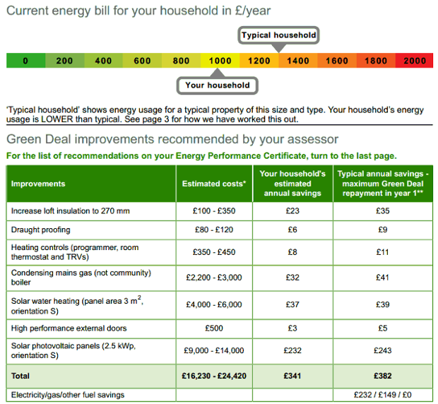 how to start an environmental assessment report