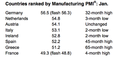 Eurozone manufacturing PMI, to January 2014