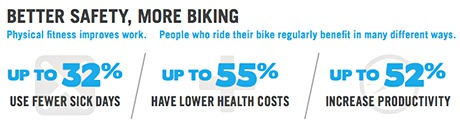 Better safety, more biking