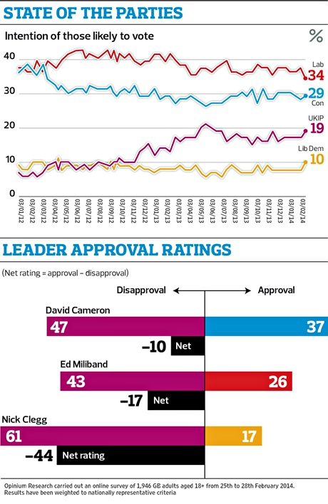 Leader approval ratings