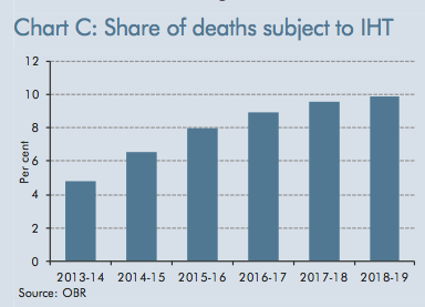 Percentage of deaths that will incur inheritance tax