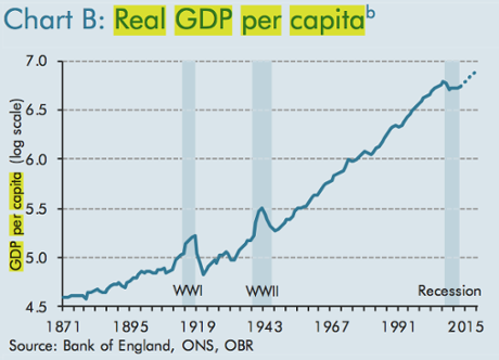 UK real GDP per capita