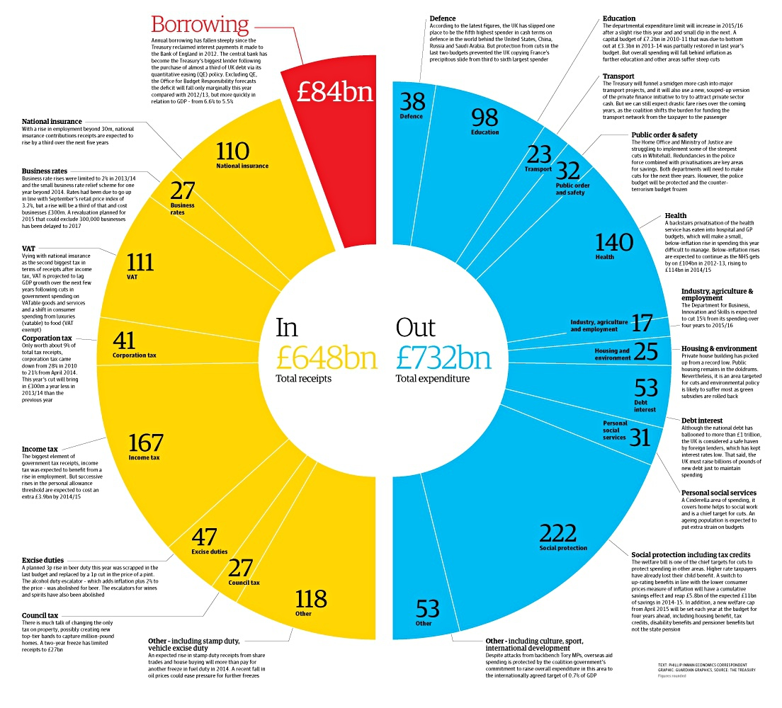 Where does the money go the bill sticker alternative according to this neat little infrographic from the guardian nvjuhfo Choice Image