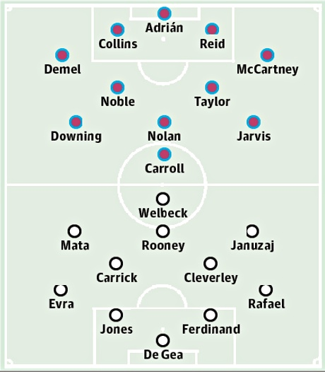 West Ham v Manchester United: match preview