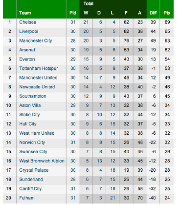 Premier league table 2014 today for League two table 1984 85