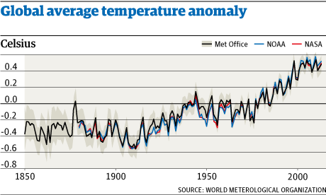 Global temperature records
